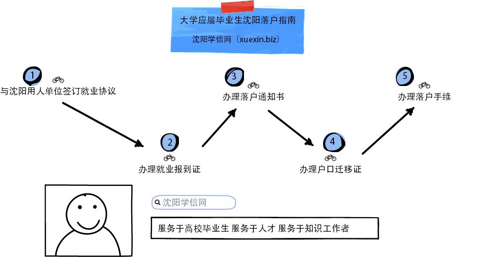 大学应届毕业生沈阳落户指南(全流程)