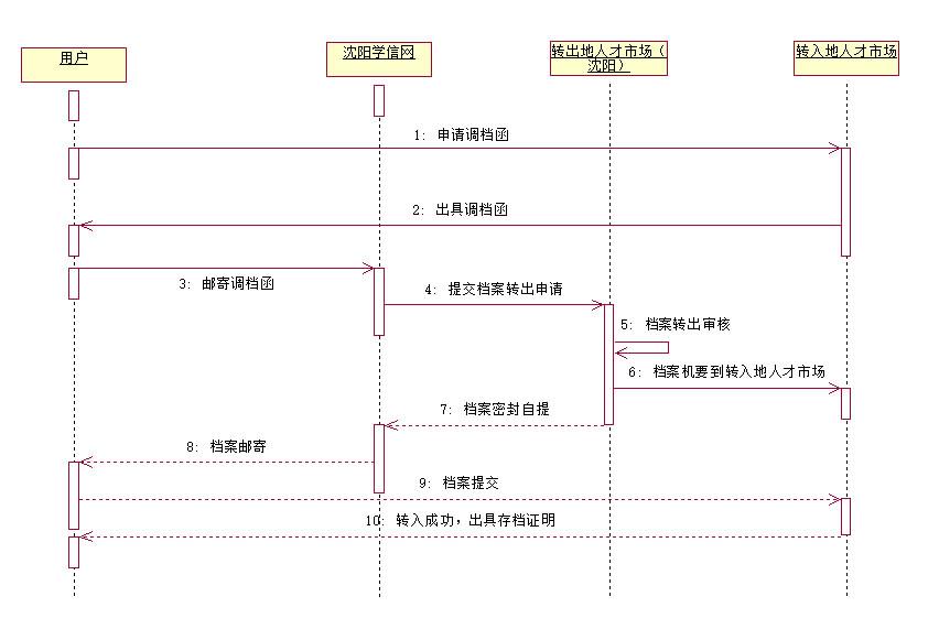 沈阳学信网(云代办)委托办理沈阳人事档案转出办理流程
